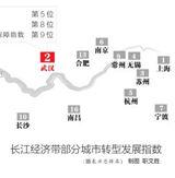 长江经济带城市转型发展指数发布
