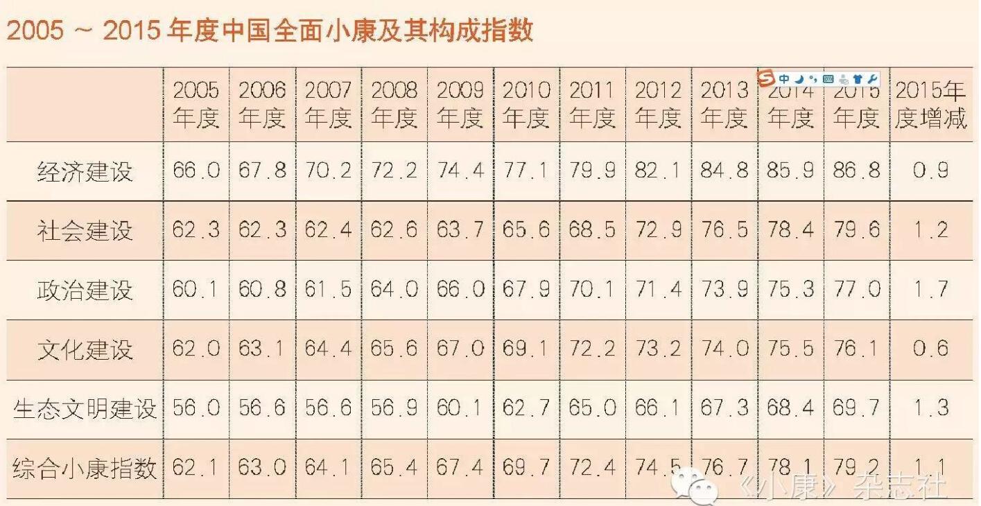 <b>2015中国综合小康指数:年度最受关注十大焦点问题盘点</b>