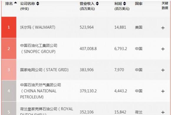 《财富》世界500强:中国133家公司上榜