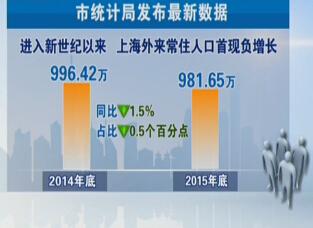 上海面积和人口_北京和上海人口数量