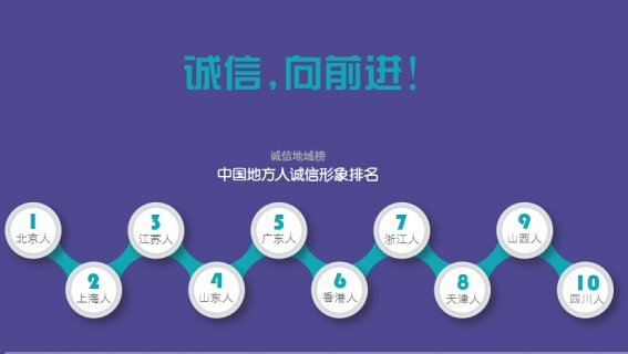 地方人诚信形象排名:北京上海江苏位居三甲