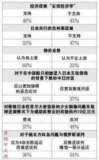 日媒:近六成日本民众认为对华应更强硬 内阁支持率达62%