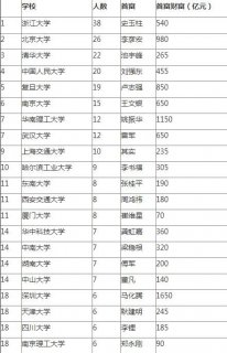 中国富豪最多高校排名:浙大北大清华位居三甲(榜单)
