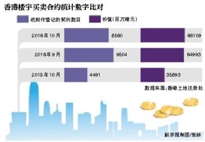 香港炒房:非永久居民购房税升至30% 业内称为遏制投资