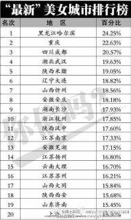 中国哪里的姑娘最漂亮?哈尔滨重庆成都位居前三 你家乡是否入榜单?