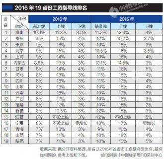 19省发布工资指导线:海南拔头筹贵州第二北京未进前三(图表)
