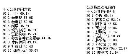 <b>2010中国休闲小康指数:中国公益休闲时代来啦</b>