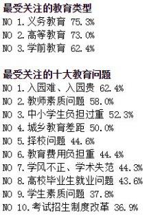 <b>2010中国教育小康指数:教育投入和教育公平备受国人关注</b>