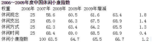 <b>2009中国休闲小康指数:你对目前的状态感到满意吗?</b>