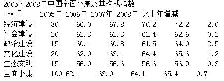 <b>2008中国综合小康指数:民众感知与实际状况落差大</b>