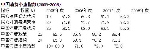 <b>2009中国消费小康指数:中国消费艰难升级</b>