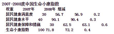 <b>2008中国生命小康指数:四成人生活压力来自社会不公</b>
