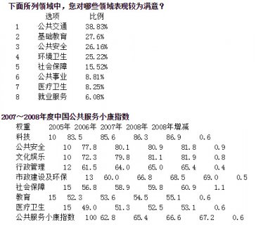 <b>2008中国公共服务小康指数:上升的教育 焦灼的医改</b>