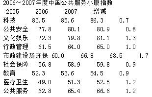 2007中国公共服务小康指数:政府公共服务意识不断提高