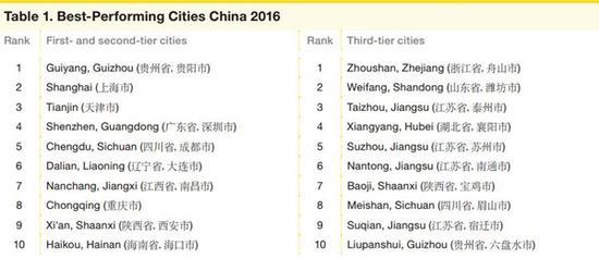 贵阳成中国最佳表现城市 上海天津紧随其后北京未进前十