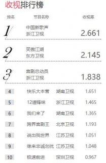《中国新歌声》领跑综艺节目收视排行榜