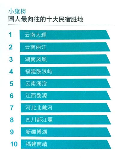 國人最嚮往的十大民宿勝地:雲南獨佔三席.jpg