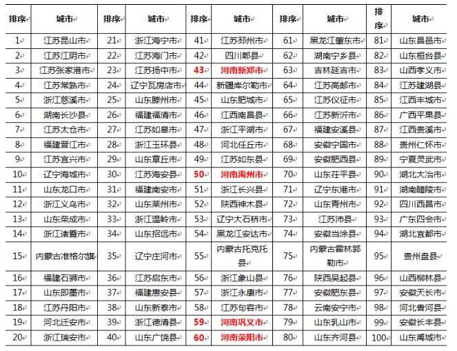 """可喜可贺!安徽6县市上榜""""综合实力百强县市""""排行榜"""