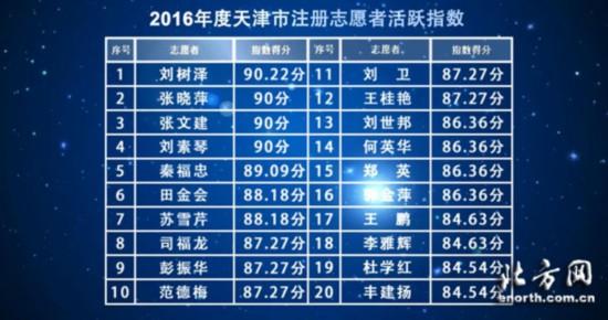 发挥大数据优势 2016年度天津志愿服务指数公布