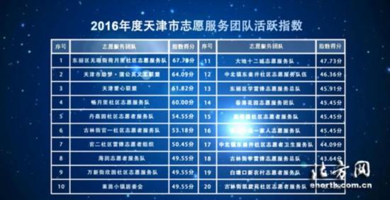 2016年度天津市志愿服务团队活跃指数