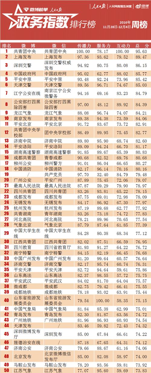 全国政务指数排行榜