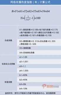微舆情与清华大学共同发布网络传播热度指数算法