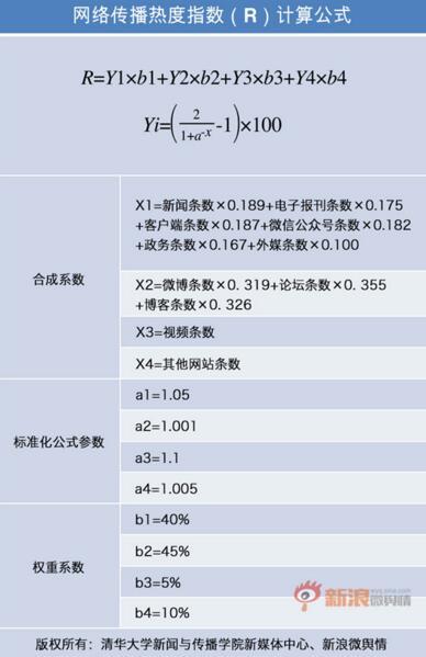 网络传播热情指数计算公式