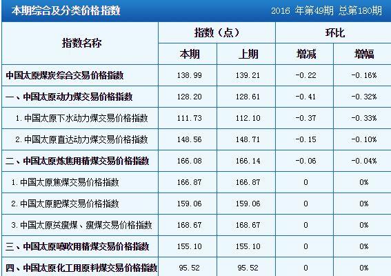 太原煤炭综合交易价格指数