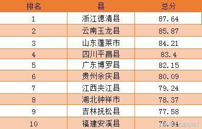 2106年中国十佳宜居县发布:浙江德清县拔得头筹 分布以中东部居多