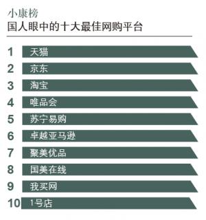 """2017中国消费小康指数:""""网购""""已成中流砥柱"""