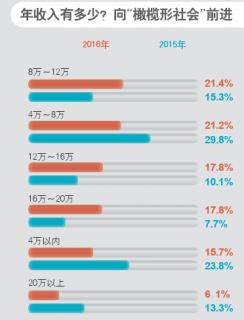 """向""""橄榄型社会""""前进 超八成受访者预计2017会增收"""