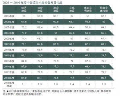<b>2016中国综合小康指数:80.5分</b>
