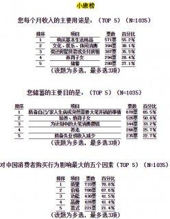 2012中国消费小康指数:五成国人愿为奢侈品压缩生活开支