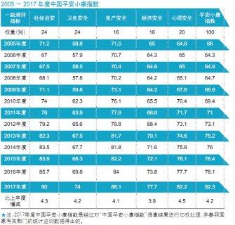 2017中国平安小康指数:北上杭位列最安全城市前三甲 城里人最怕去哪?
