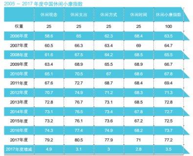 2017中国365体育娱乐平台网址小康指数:365体育娱乐平台网址方式大变化 手机365体育娱乐平台网址成主流