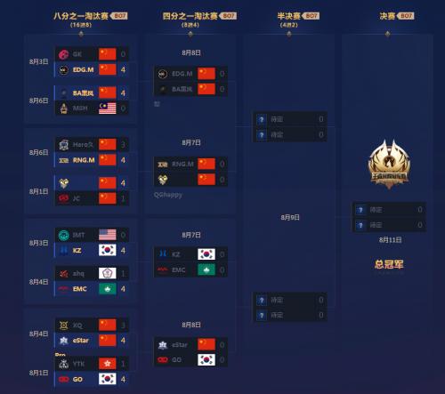 王者荣耀2018冠军杯8月7日赛程 四分之一淘汰赛赛程