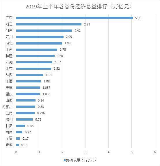 2019各省上半年经济总量_中国各省地图