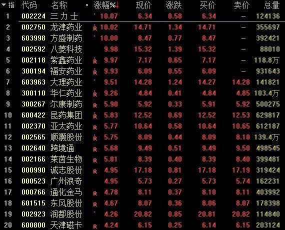 A股三大指数均跌沪指守住3000点 行业板块涨跌互现