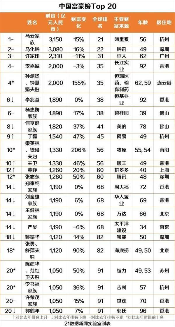 做什么赚钱:马云再次蝉联中国首富!最新全球富豪榜出炉 贝