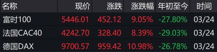欧股主要股指收盘情况。