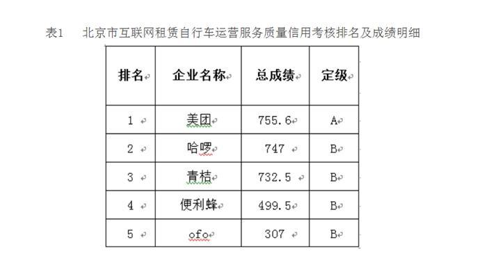 北京市互联网租赁自行车运营服务质量信用考核排名及成绩明细。图片来源:北京市交通委