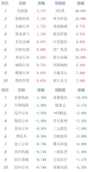 5月28日收评:两市下探回升沪指涨0.33% 权重股强势