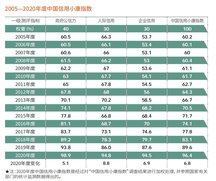 2020中国信用小康指数:96.4 行业诚信形象 保健业再栽跟头 家政业欲挽狂澜