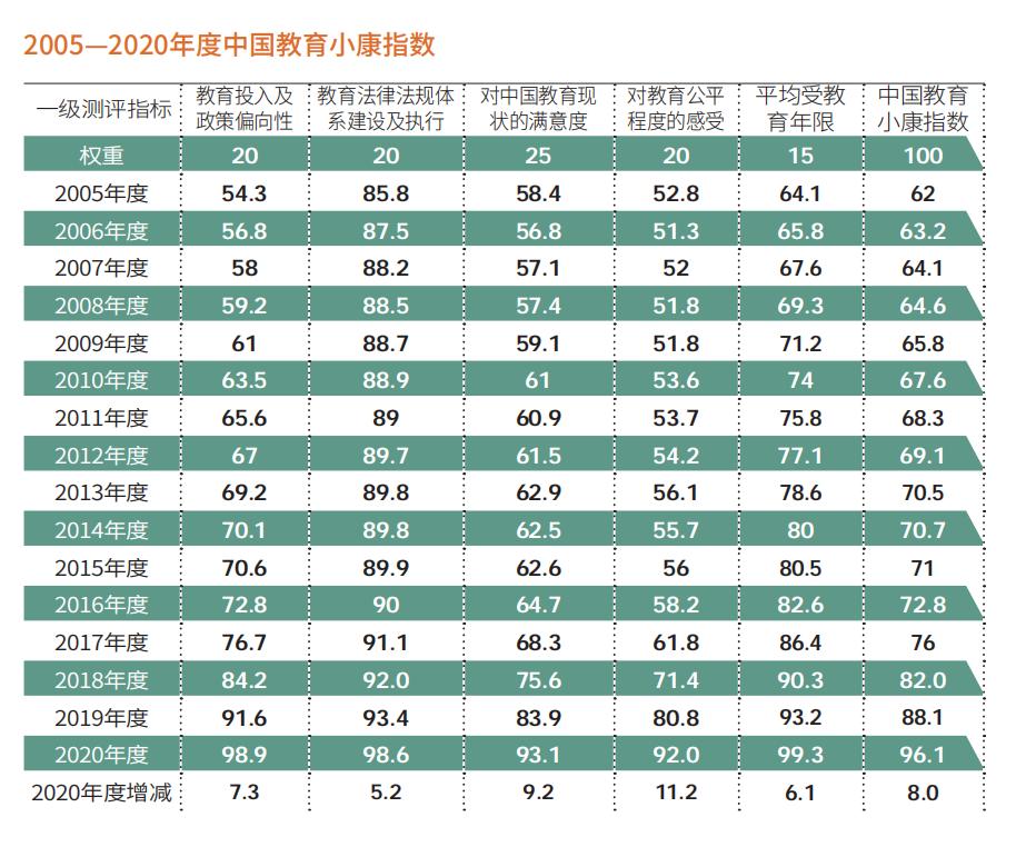2020中国教育小康指数:96.1  教育公平大跨步