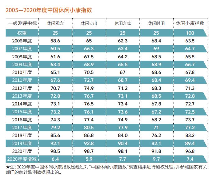 2020中国休闲小康指数:96.8 国人究竟在凭什么选择旅行地?