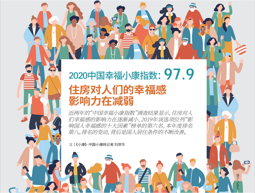 2020中国幸福小康指数:97.9 住房对人们的幸福感影响力在减弱