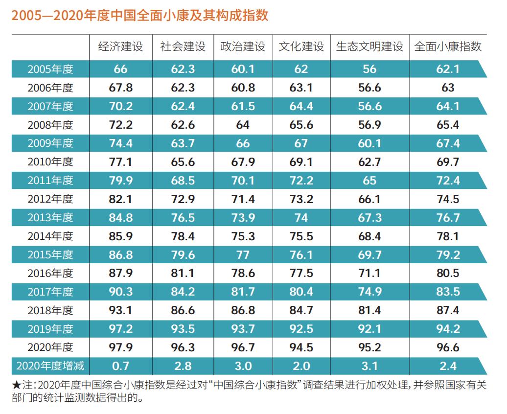 2020中国综合小康指数96.6分:疫情防控最受关注