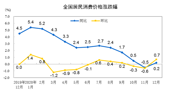 2020年全国居民消费价格(CPI)同比上涨2.5%