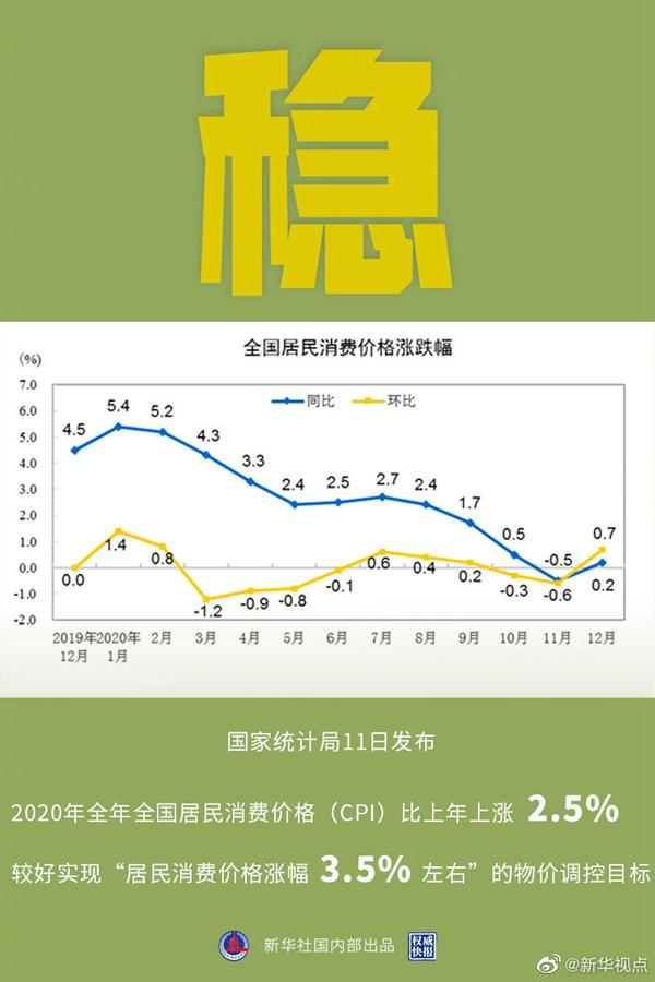 物价稳!国家统计局:2020年CPI同比上涨2.5%