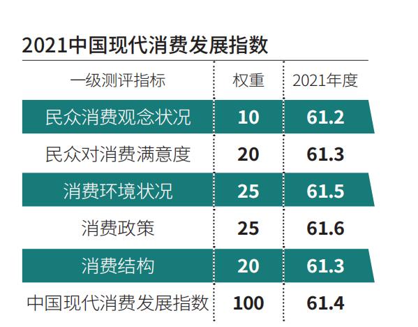2021中国现代消费发展指数:61.4 需求侧改革下的国人消费新期待